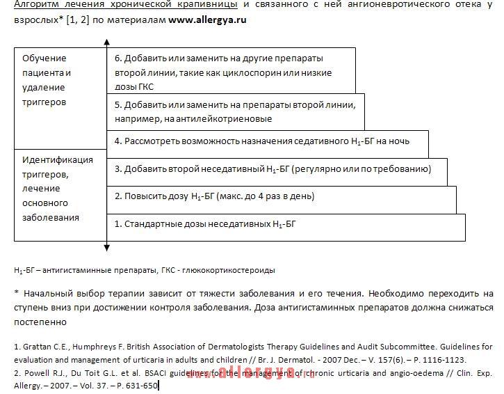 Алгоритм лечения хронической крапивницы и ангиоотека у взрослых пациентов